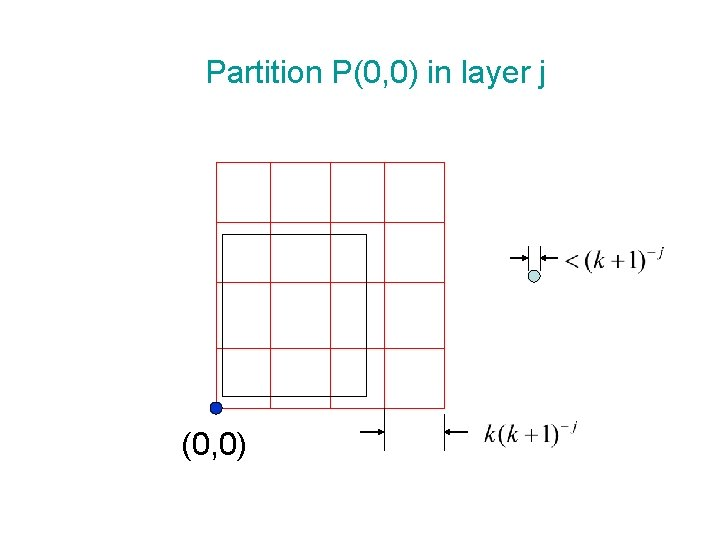 Partition P(0, 0) in layer j (0, 0)