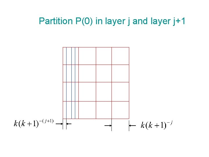 Partition P(0) in layer j and layer j+1