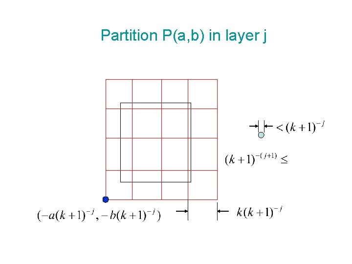 Partition P(a, b) in layer j