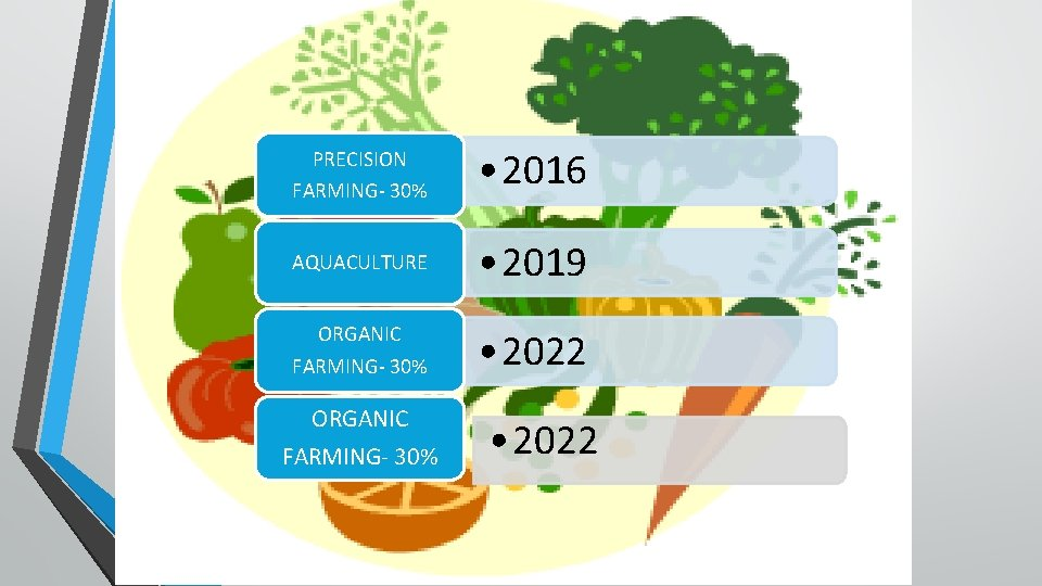PRECISION FARMING- 30% • 2016 AQUACULTURE • 2019 ORGANIC FARMING- 30% • 2022