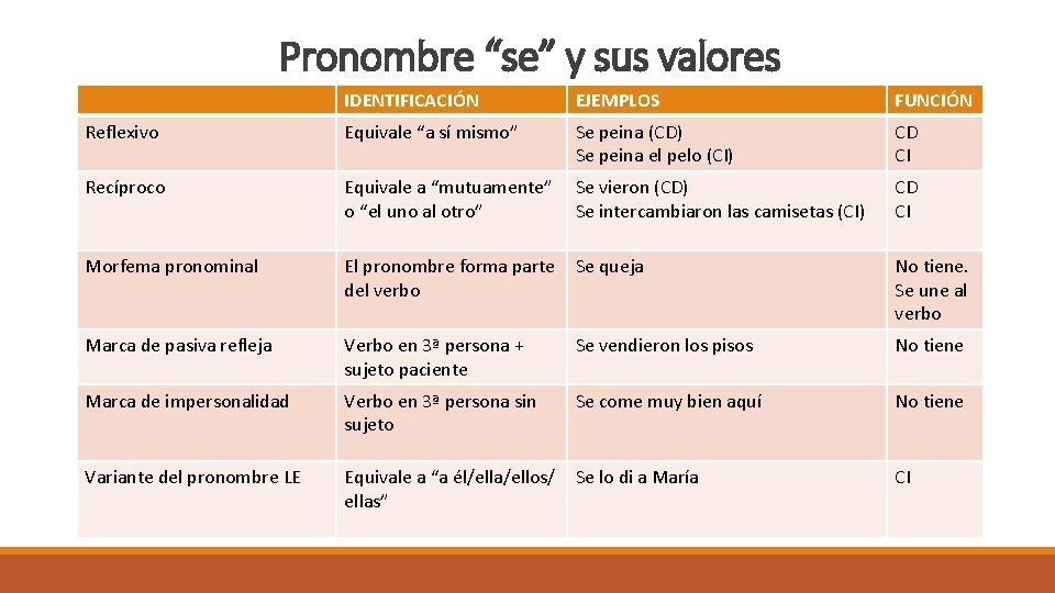 """Pronombre """"se"""" y sus valores IDENTIFICACIÓN EJEMPLOS FUNCIÓN Reflexivo Equivale """"a sí mismo"""" Se"""