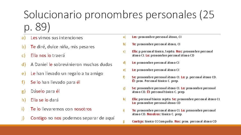 Solucionario pronombres personales (25 p. 89) a) Les vimos sus intenciones a) Les: pronombre