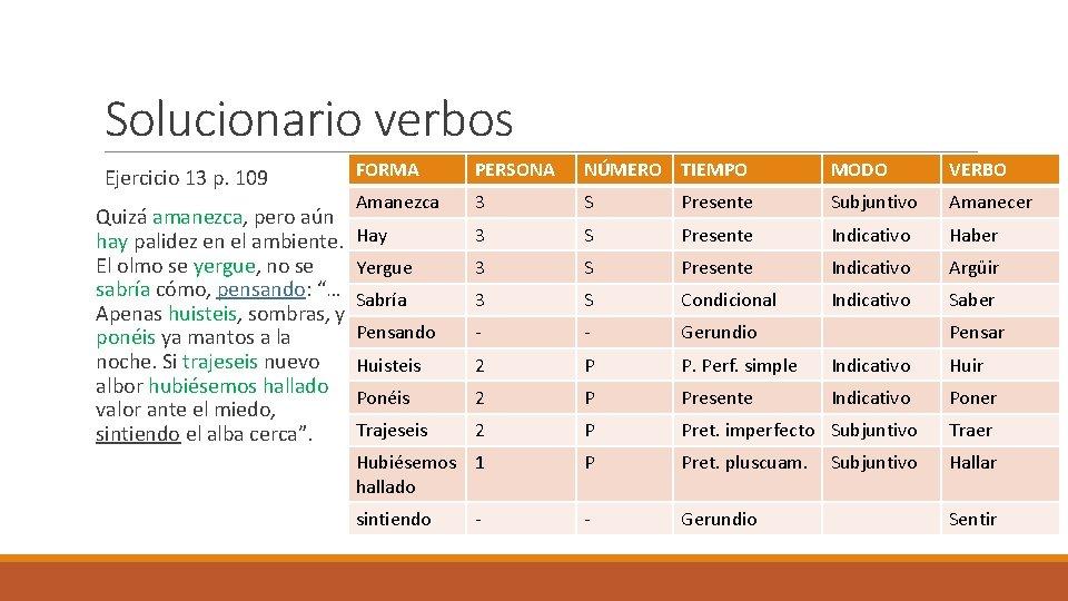 Solucionario verbos Ejercicio 13 p. 109 FORMA PERSONA NÚMERO TIEMPO MODO VERBO Amanezca 3