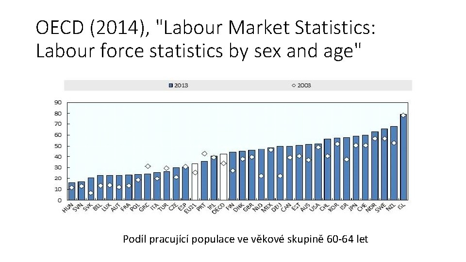 """OECD (2014), """"Labour Market Statistics: Labour force statistics by sex and age"""" Podíl pracující"""