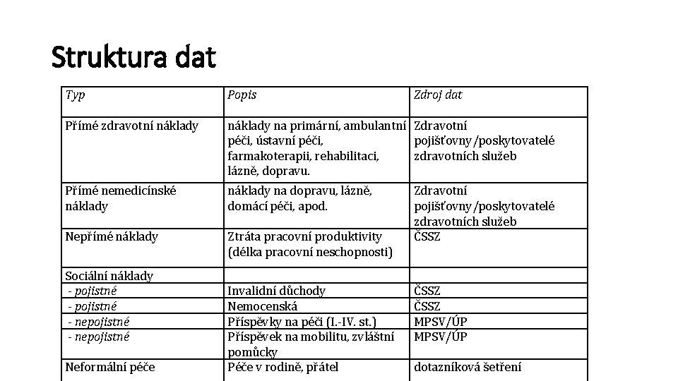 Struktura dat Typ Přímé zdravotní náklady Popis Přímé nemedicínské náklady Nepřímé náklady na dopravu,