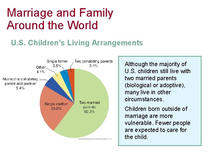 Marriage and Family Around the World U. S. Children's Living Arrangements Although the majority