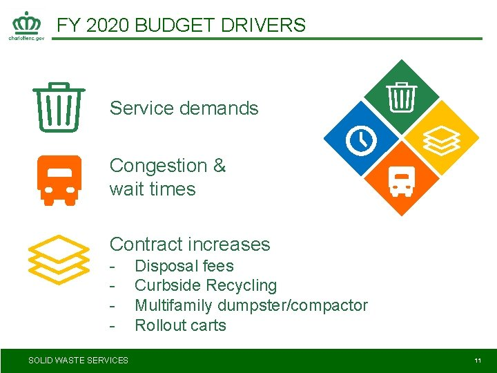 FY 2020 BUDGET DRIVERS Service demands Congestion & wait times Contract increases SOLID WASTE