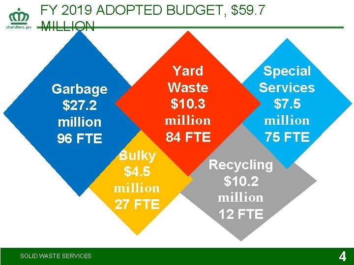 FY 2019 ADOPTED BUDGET, $59. 7 MILLION Yard Waste $10. 3 million 84 FTE