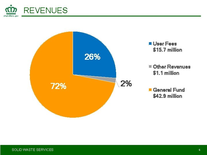 REVENUES User Fees $15. 7 million 26% Other Revenues $1. 1 million 72% SOLID