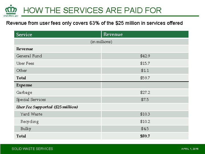 HOW THE SERVICES ARE PAID FOR Revenue from user fees only covers 63% of