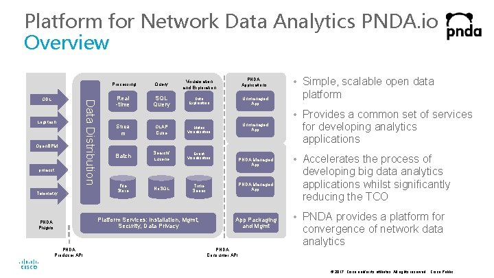 Platform for Network Data Analytics PNDA. io Overview Logstash Open. BPM pmacct Telemetry Data