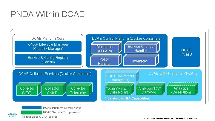PNDA Within DCAE Platform Core DCAE Control Platform (Docker Containers) ONAP Lifecycle Manager (Cloudify