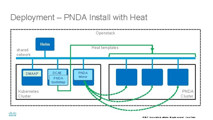Deployment – PNDA Install with Heat Openstack Helm Heat templates shared network DMAAP Kubernetes