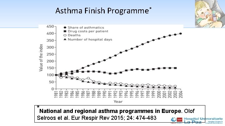 Asthma Finish Programme* *National and regional asthma programmes in Europe. Olof Selroos et al.