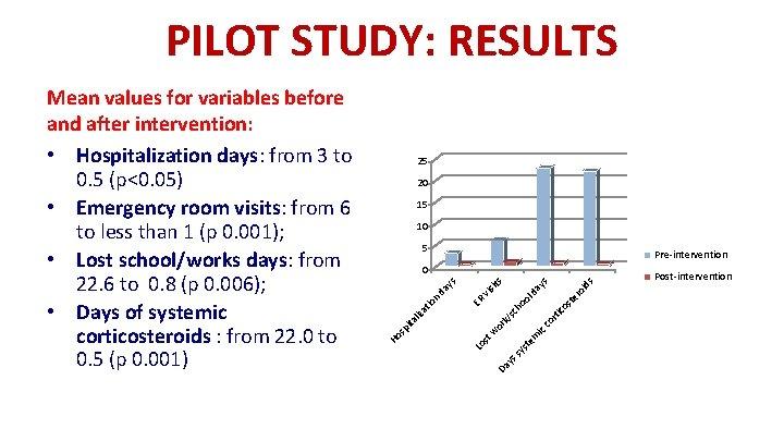 PILOT STUDY: RESULTS 25 20 15 10 5 Pre-intervention em st sy ys Da