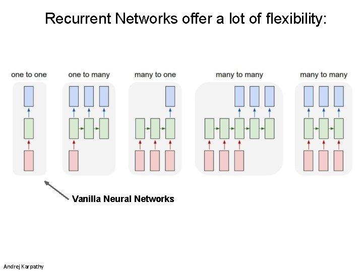 Recurrent Networks offer a lot of flexibility: Vanilla Neural Networks Andrej Karpathy