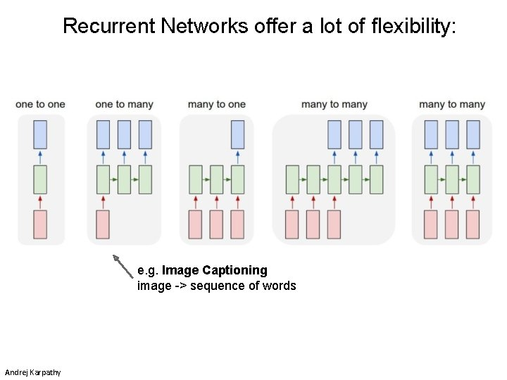 Recurrent Networks offer a lot of flexibility: e. g. Image Captioning image -> sequence