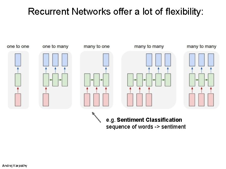 Recurrent Networks offer a lot of flexibility: e. g. Sentiment Classification sequence of words