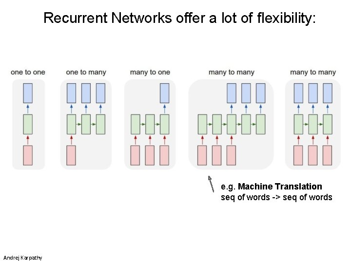 Recurrent Networks offer a lot of flexibility: e. g. Machine Translation seq of words