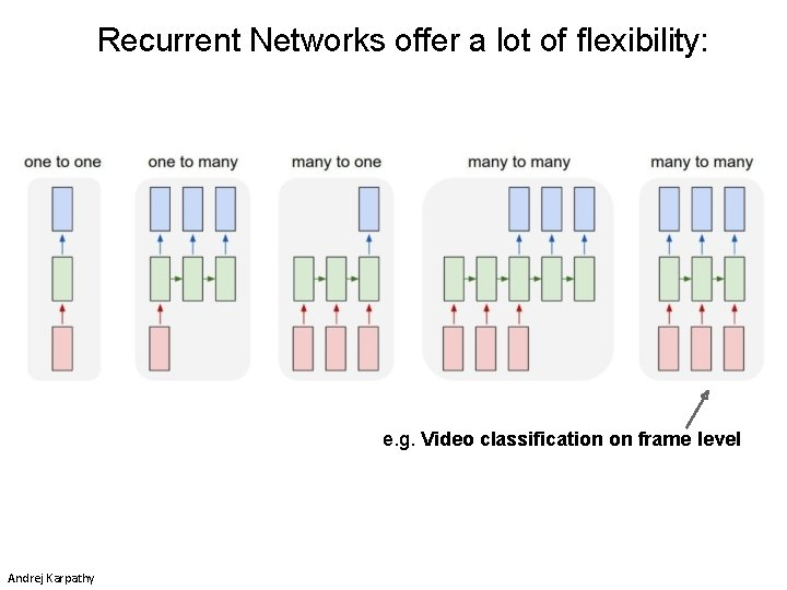 Recurrent Networks offer a lot of flexibility: e. g. Video classification on frame level