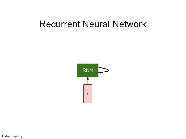 Recurrent Neural Network RNN x Andrej Karpathy