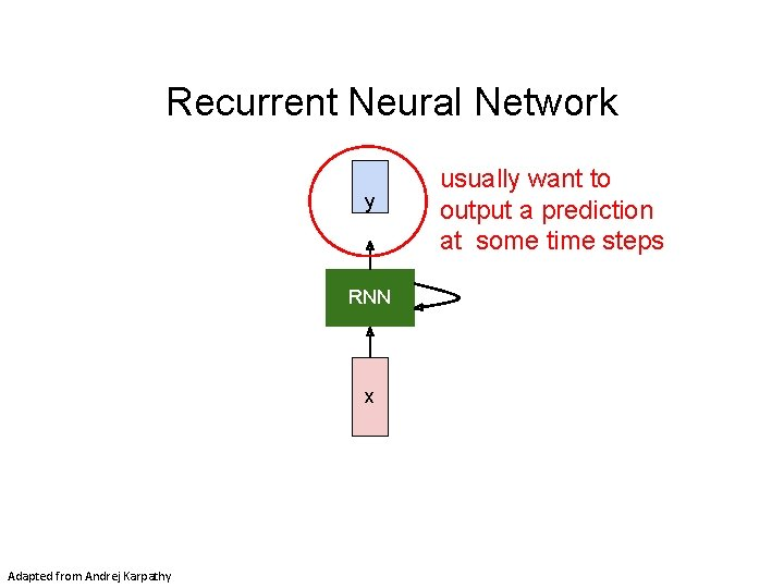 Recurrent Neural Network y RNN x Adapted from Andrej Karpathy usually want to output