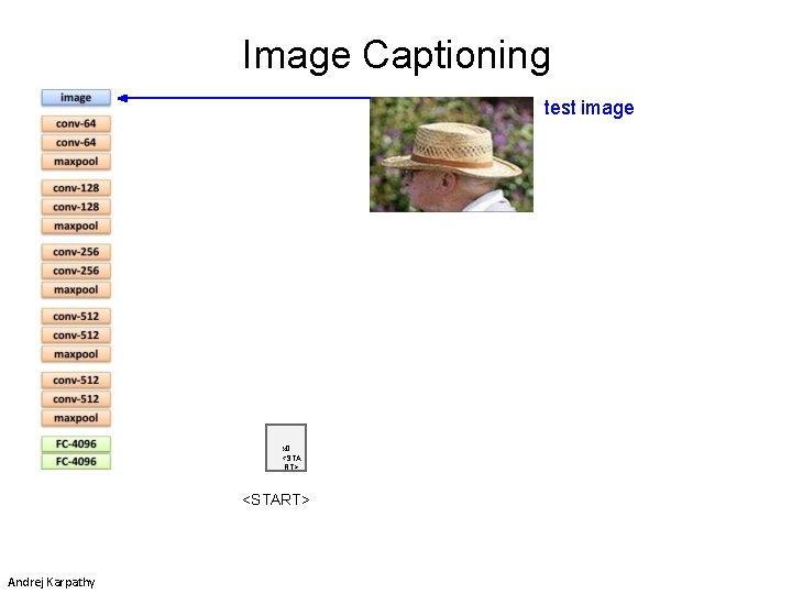 Image Captioning test image x 0 <STA RT> <START> Andrej Karpathy
