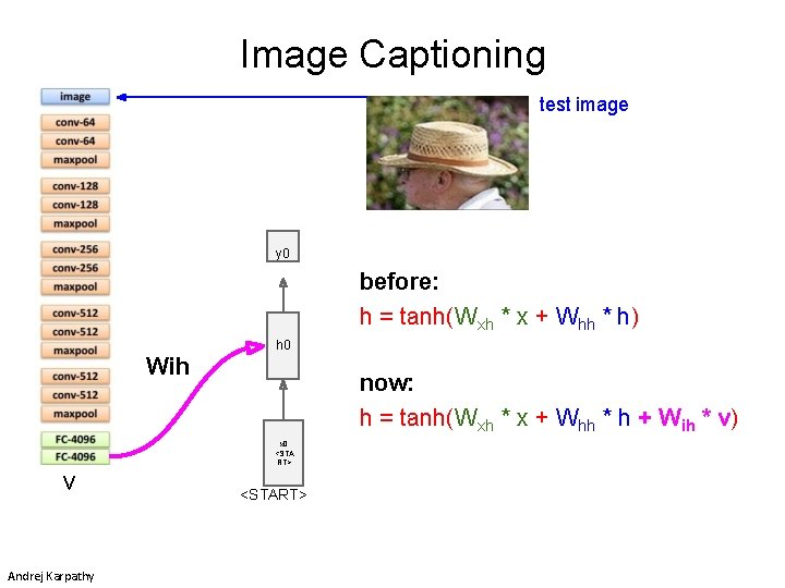 Image Captioning test image y 0 before: h = tanh(Wxh * x + Whh