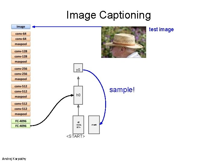 Image Captioning test image y 0 sample! h 0 x 0 <STA RT> <START>