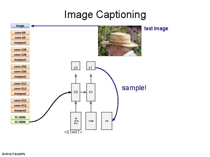 Image Captioning test image y 0 y 1 h 0 h 1 x 0