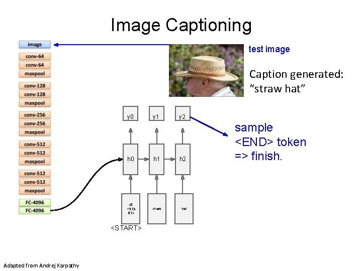 "Image Captioning test image Caption generated: ""straw hat"" y 0 y 2 h 0"