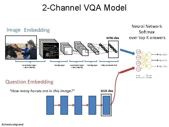 2 -Channel VQA Model Image Embedding 4096 -dim Convolution Layer + Non-Linearity Pooling Layer