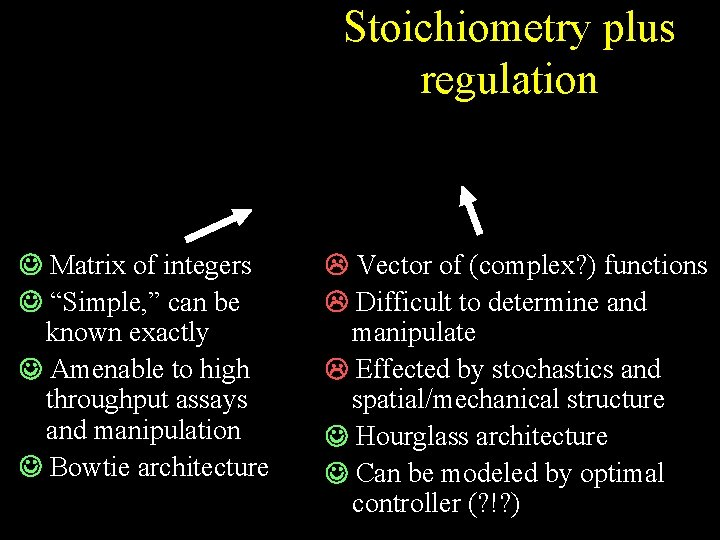 """Stoichiometry plus regulation Matrix of integers """"Simple, """" can be known exactly Amenable to"""