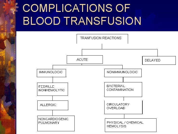 COMPLICATIONS OF BLOOD TRANSFUSION
