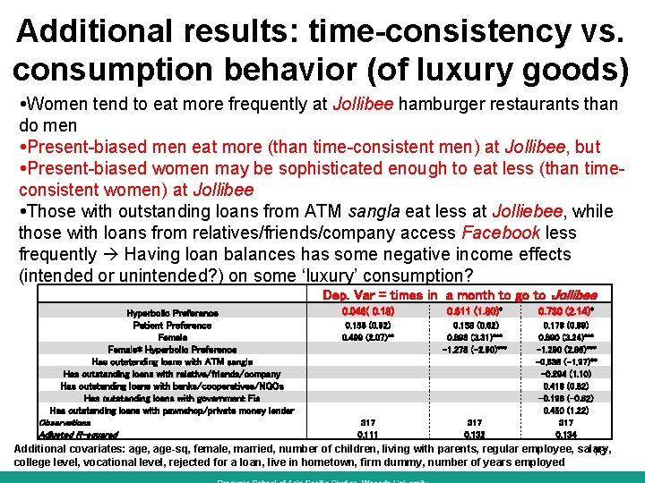 Additional results: time-consistency vs. consumption behavior (of luxury goods) Women tend to eat more