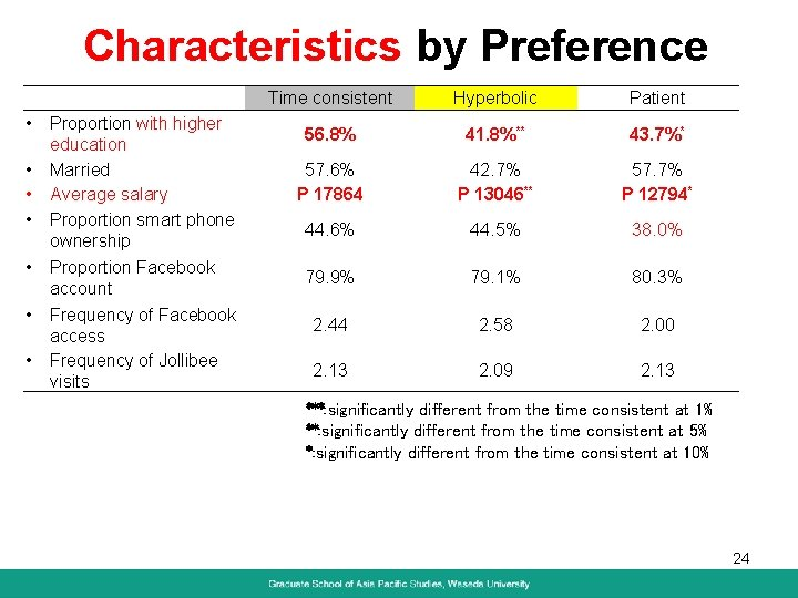 Characteristics by Preference • • Proportion with higher education Married Average salary Proportion smart