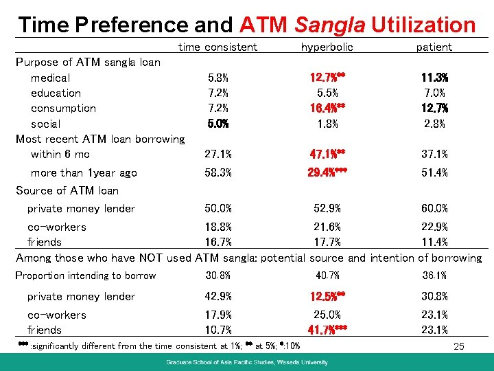 Time Preference and ATM Sangla Utilization time consistent hyperbolic Purpose of ATM sangla loan