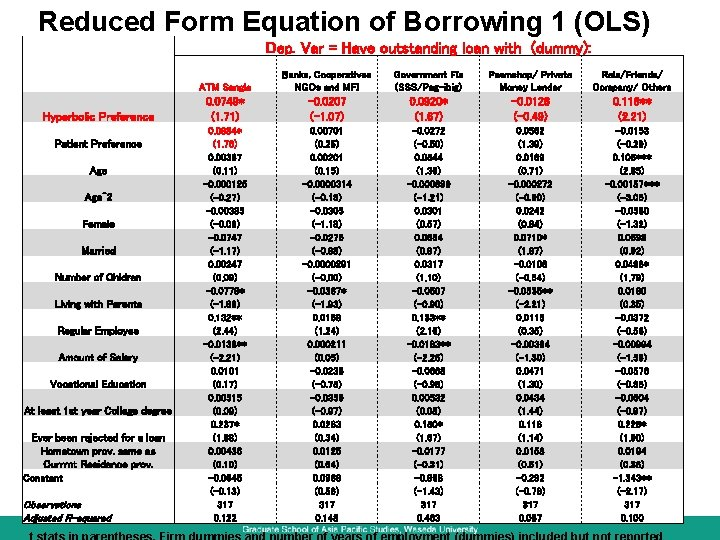 Reduced Form Equation of Borrowing 1 (OLS) Dep. Var = Have outstanding loan with