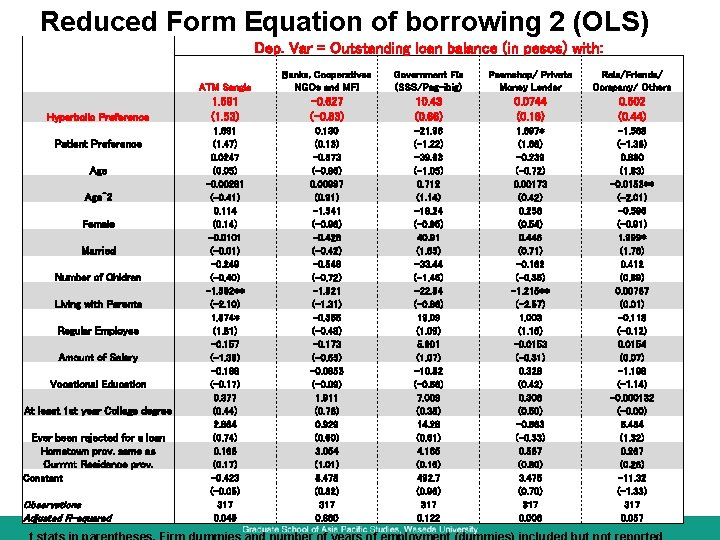 Reduced Form Equation of borrowing 2 (OLS) Dep. Var = Outstanding loan balance (in