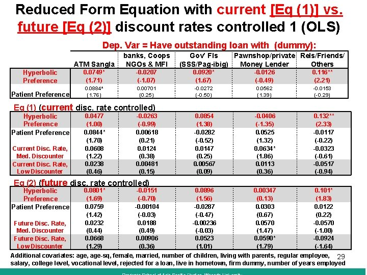 Reduced Form Equation with current [Eq (1)] vs. future [Eq (2)] discount rates controlled