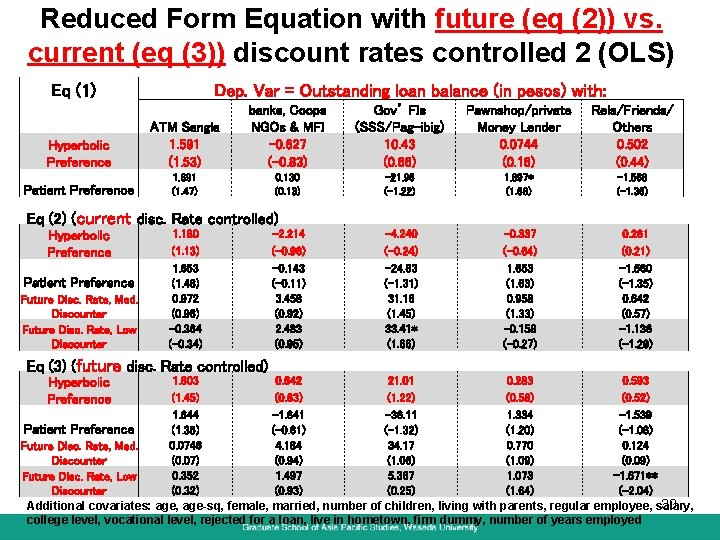 Reduced Form Equation with future (eq (2)) vs. current (eq (3)) discount rates controlled