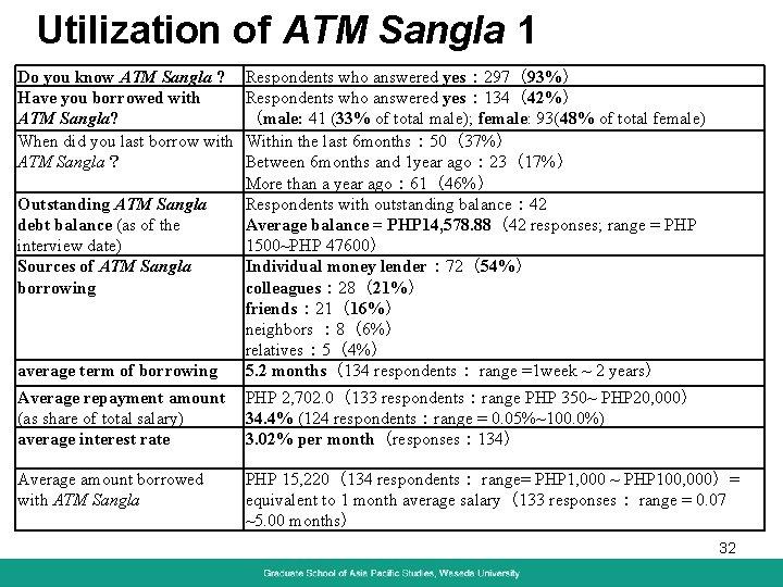 Utilization of ATM Sangla 1 Do you know ATM Sangla ? Have you borrowed