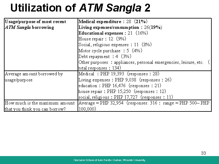 Utilization of ATM Sangla 2 Usage/purpose of most recent ATM Sangla borrowing Medical expenditure: