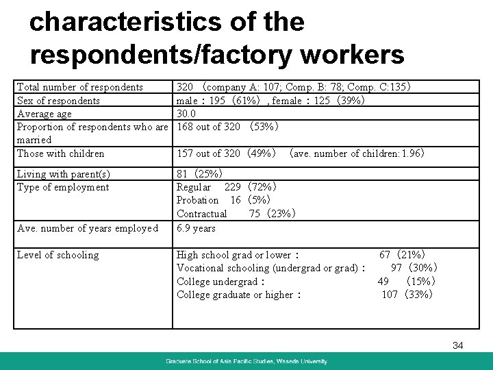 characteristics of the respondents/factory workers Total number of respondents Sex of respondents Average Proportion