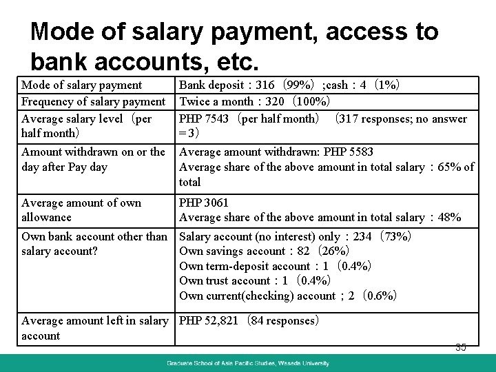 Mode of salary payment, access to bank accounts, etc. Mode of salary payment Frequency