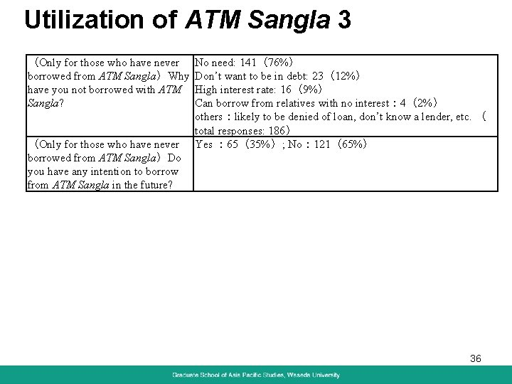 Utilization of ATM Sangla 3 (Only for those who have never borrowed from ATM