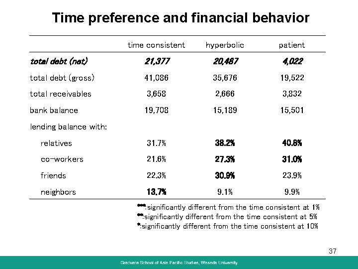 Time preference and financial behavior time consistent hyperbolic patient total debt (net) 21, 377