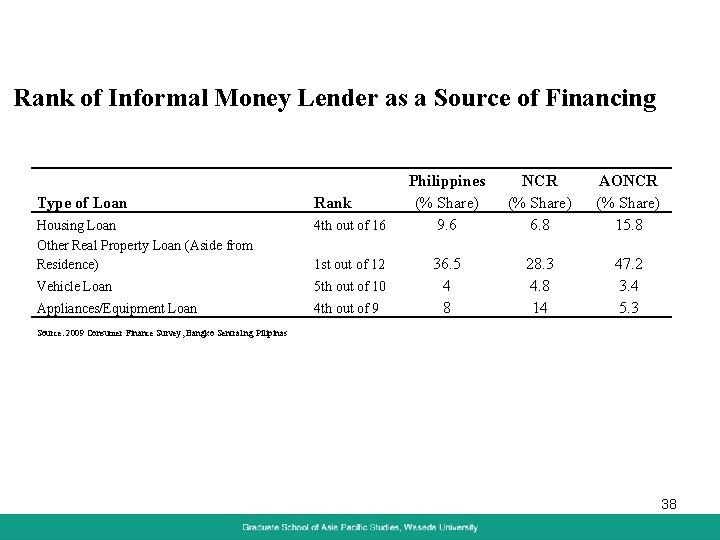 Rank of Informal Money Lender as a Source of Financing Type of Loan Rank