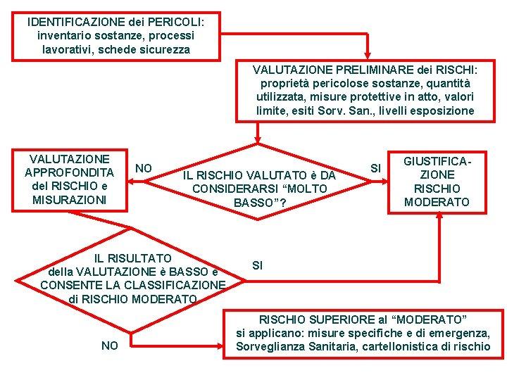 IDENTIFICAZIONE dei PERICOLI: inventario sostanze, processi lavorativi, schede sicurezza VALUTAZIONE PRELIMINARE dei RISCHI: proprietà