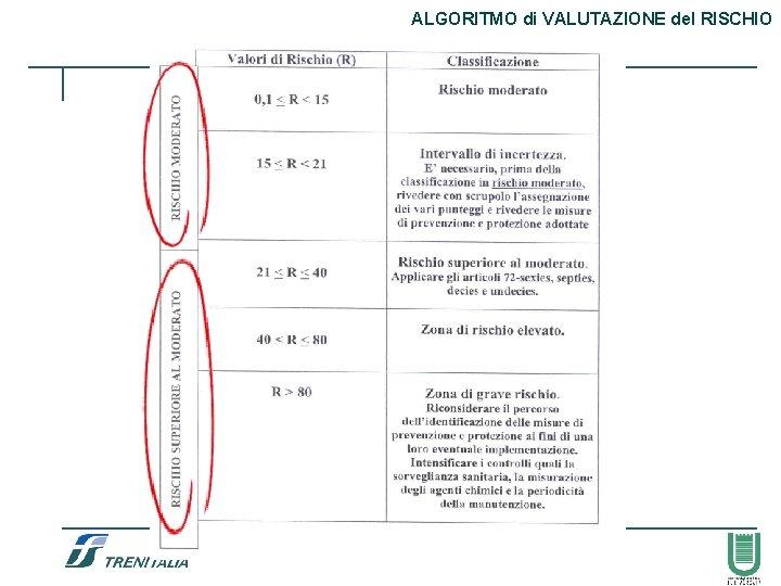 ALGORITMO di VALUTAZIONE del RISCHIO 49